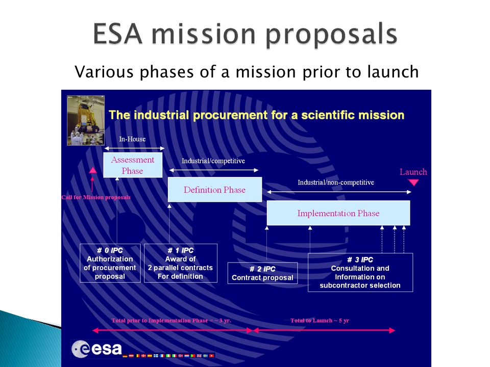 Various phases of a mission prior to launch