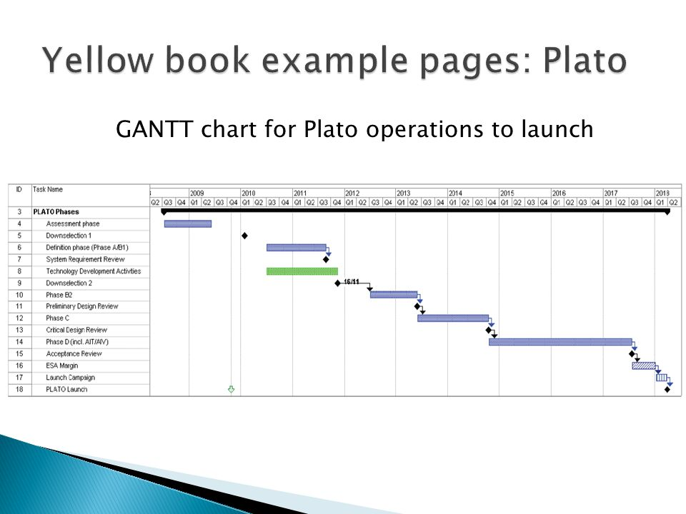 GANTT chart for Plato operations to launch