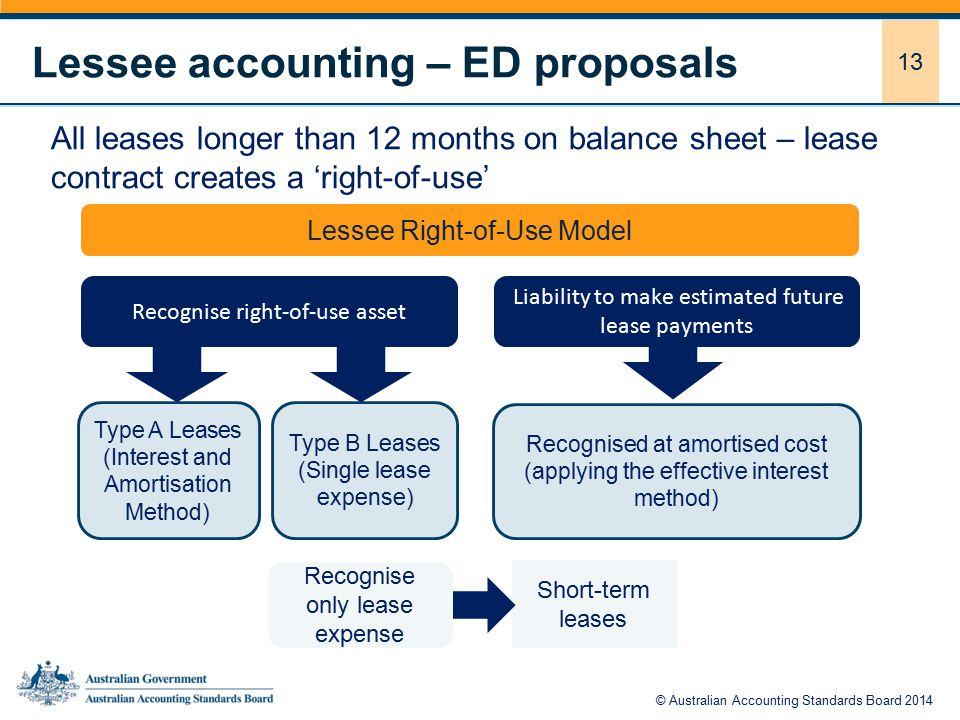 13 Lessee accounting – ED proposals All leases longer than 12 months on balance sheet – lease contract creates a 'right-of-use' Lessee Right-of-Use Model Recognise right-of-use asset Liability to make estimated future lease payments Type A Leases (Interest and Amortisation Method) Type B Leases (Single lease expense) Recognised at amortised cost (applying the effective interest method) Short-term leases Recognise only lease expense © Australian Accounting Standards Board 2014