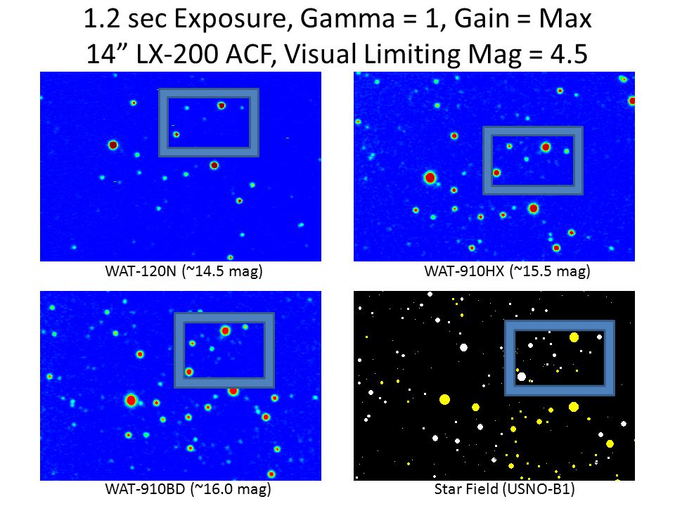 WAT-120N (~14.5 mag)WAT-910HX (~15.5 mag) WAT-910BD (~16.0 mag)Star Field (USNO-B1) 1.2 sec Exposure, Gamma = 1, Gain = Max 14 LX-200 ACF, Visual Limiting Mag = 4.5