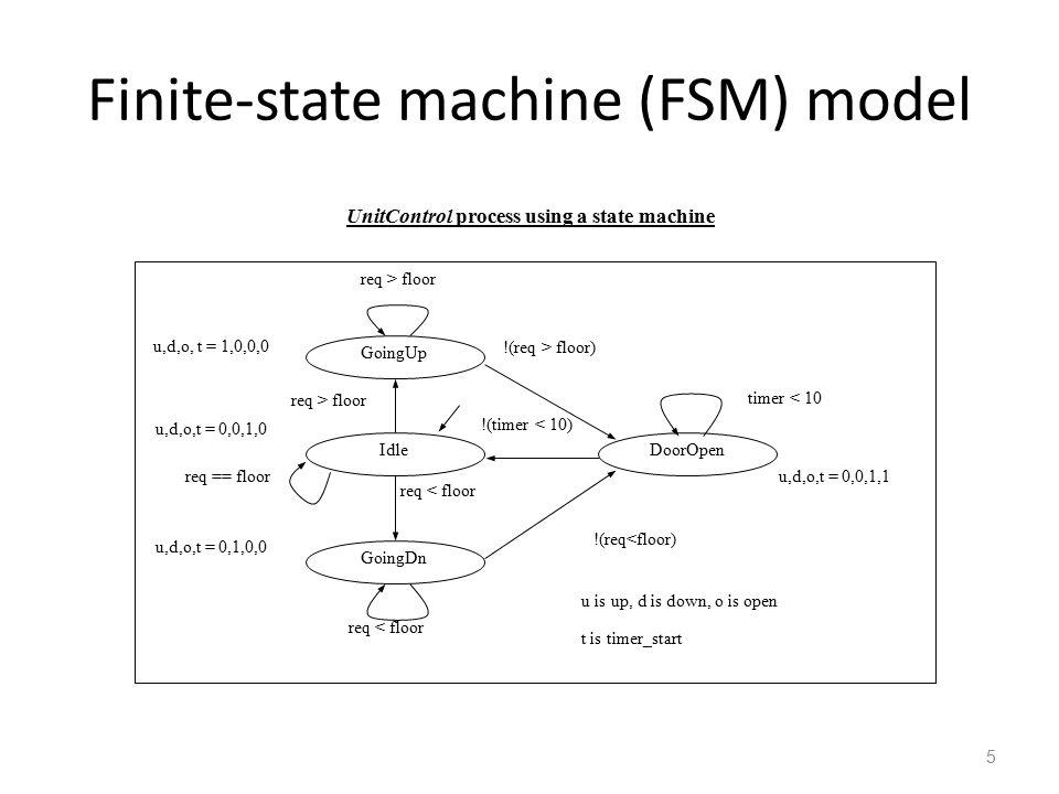 5 Finite-state machine (FSM) model Idle GoingUp req > floor req < floor !(req > floor) !(timer < 10) req < floor DoorOpen GoingDn req > floor u,d,o, t = 1,0,0,0 u,d,o,t = 0,0,1,0 u,d,o,t = 0,1,0,0 u,d,o,t = 0,0,1,1 u is up, d is down, o is open req == floor !(req<floor) timer < 10 t is timer_start UnitControl process using a state machine