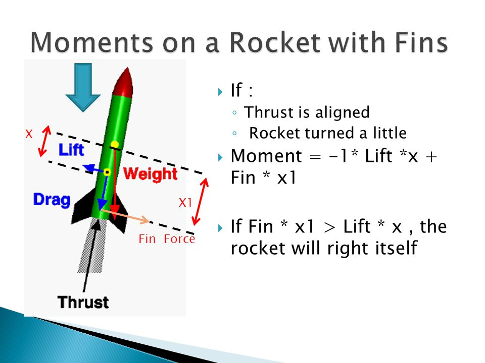  If : ◦ Thrust is aligned ◦ Rocket turned a little  Moment = -1* Lift *x + Fin * x1  If Fin * x1 > Lift * x, the rocket will right itself X Fin Force X1