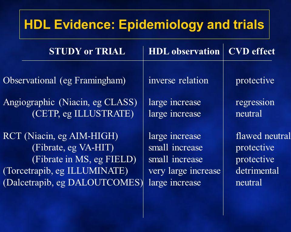 HDL Evidence: Epidemiology and trials STUDY or TRIALHDL observationCVD effect Observational (eg Framingham)inverse relationprotective Angiographic (Ni