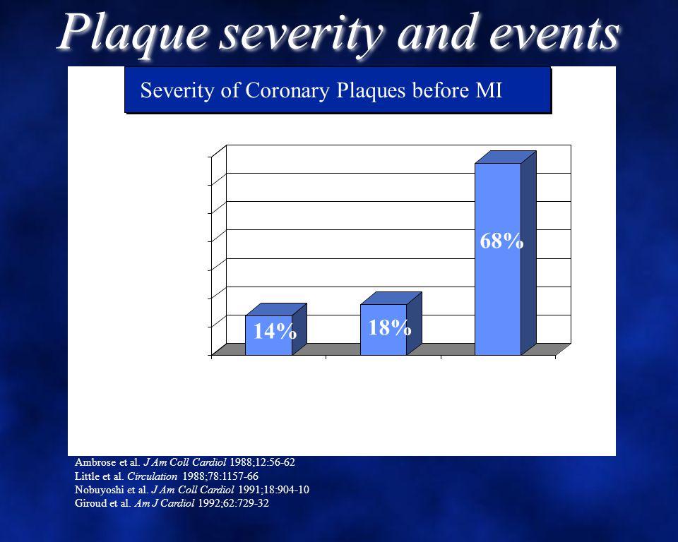 14% 18% 68% 0 10 20 30 40 50 60 70 Percent >70%50-70%<50% Lesion Severity Severity of Coronary Plaques before MI Ambrose et al.
