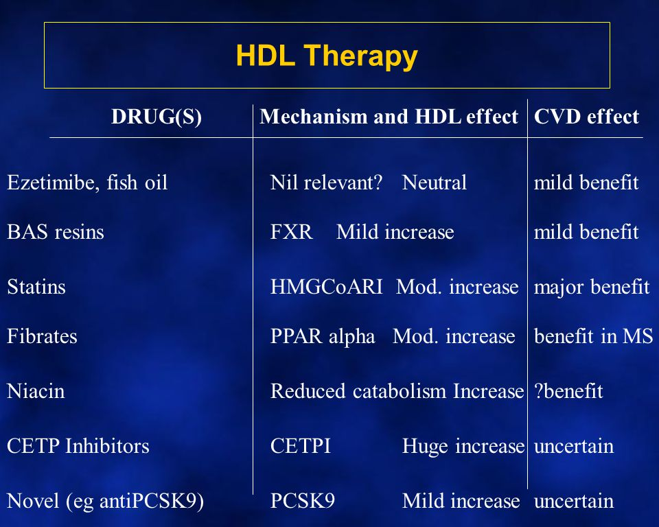 HDL Therapy DRUG(S)Mechanism and HDL effectCVD effect Ezetimibe, fish oilNil relevant?Neutralmild benefit BAS resinsFXRMild increasemild benefit Stati