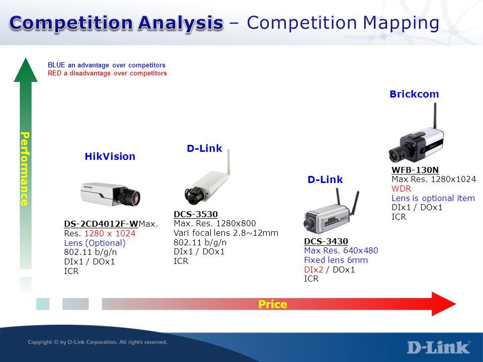 Performance Price HikVision DCS-3530 Max. Res. 1280x800 Vari focal lens 2.8~12mm 802.11 b/g/n DIx1 / DOx1 ICR D-Link DCS-3430 Max Res. 640x480 Fixed l