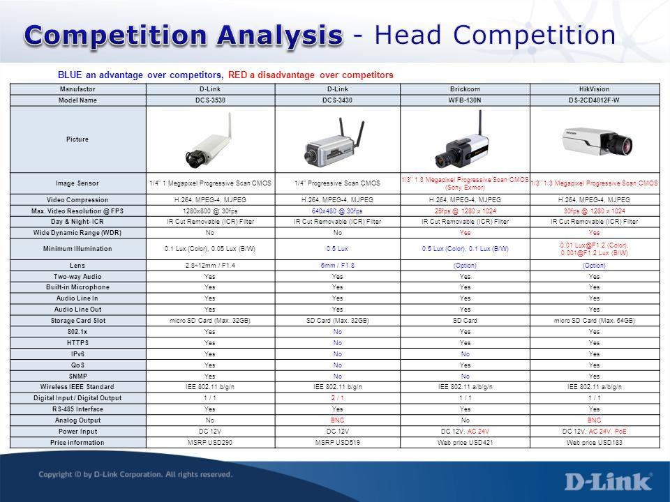 BLUE an advantage over competitors, RED a disadvantage over competitors ManufactorD-Link BrickcomHikVision Model NameDCS-3530DCS-3430WFB-130NDS-2CD401