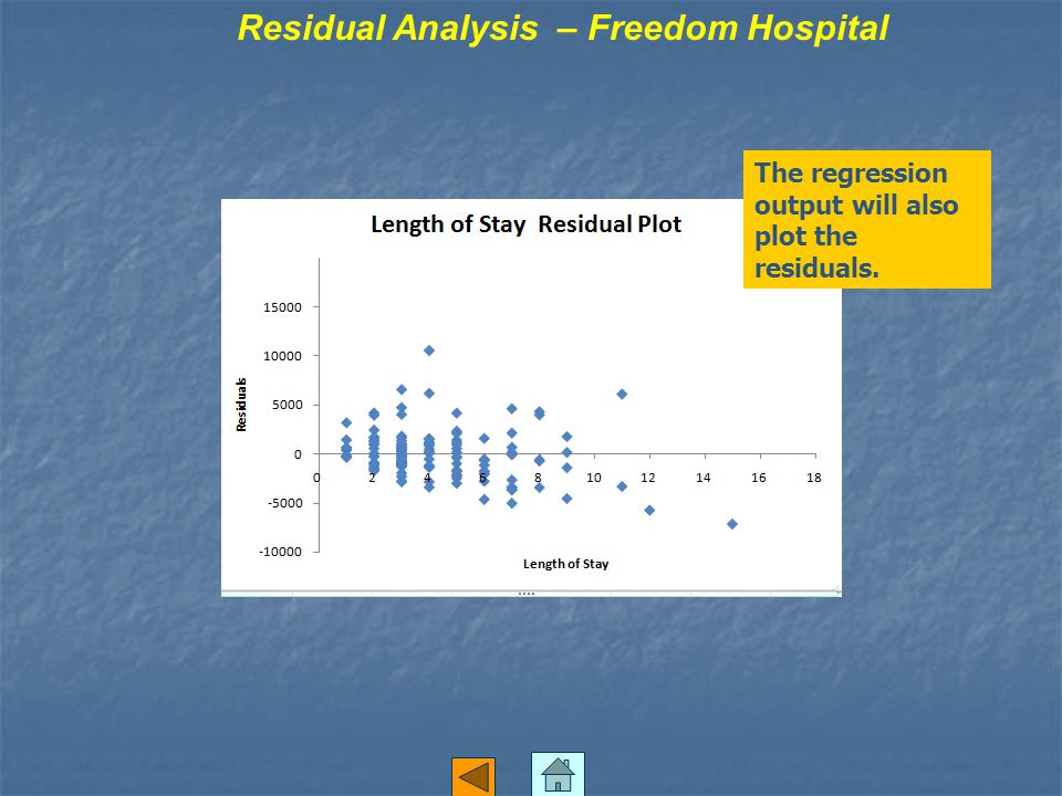 Residual Analysis – Freedom Hospital The regression output will also plot the residuals.