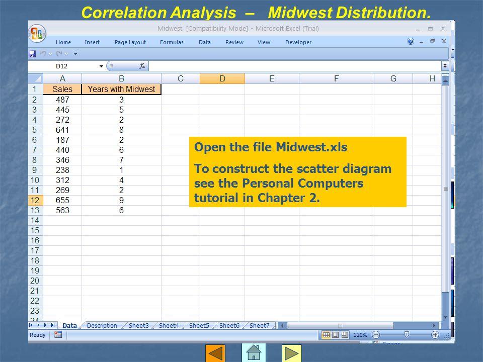 Correlation Analysis – Midwest Distribution.