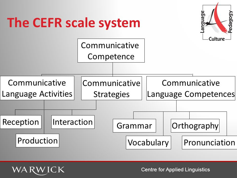 Centre for Applied Linguistics CEF Proficiency Levels Student with high proficiency Student with low proficiency C2: Can understand a wide range of long and complex texts, appreciating subtle distinctions of style and implicit as well as explicit meaning.