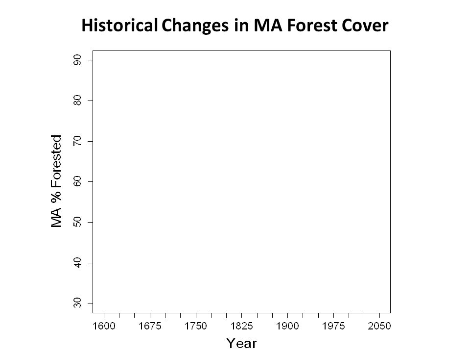Historical Changes in MA Forest Cover Agricultural Expansion Reforestation Urban Expansion
