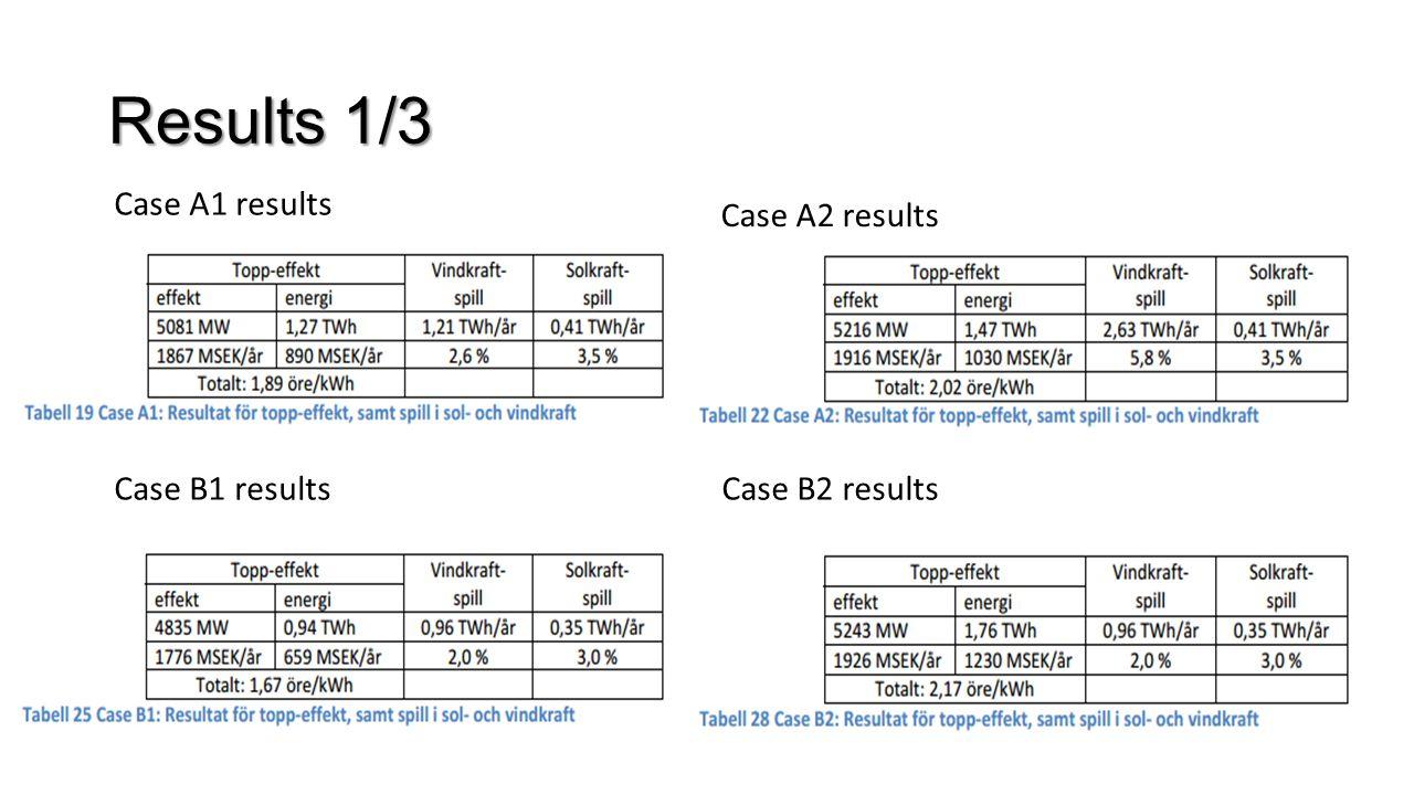 Results 1/3 Case A1 results Case A2 results Case B1 resultsCase B2 results