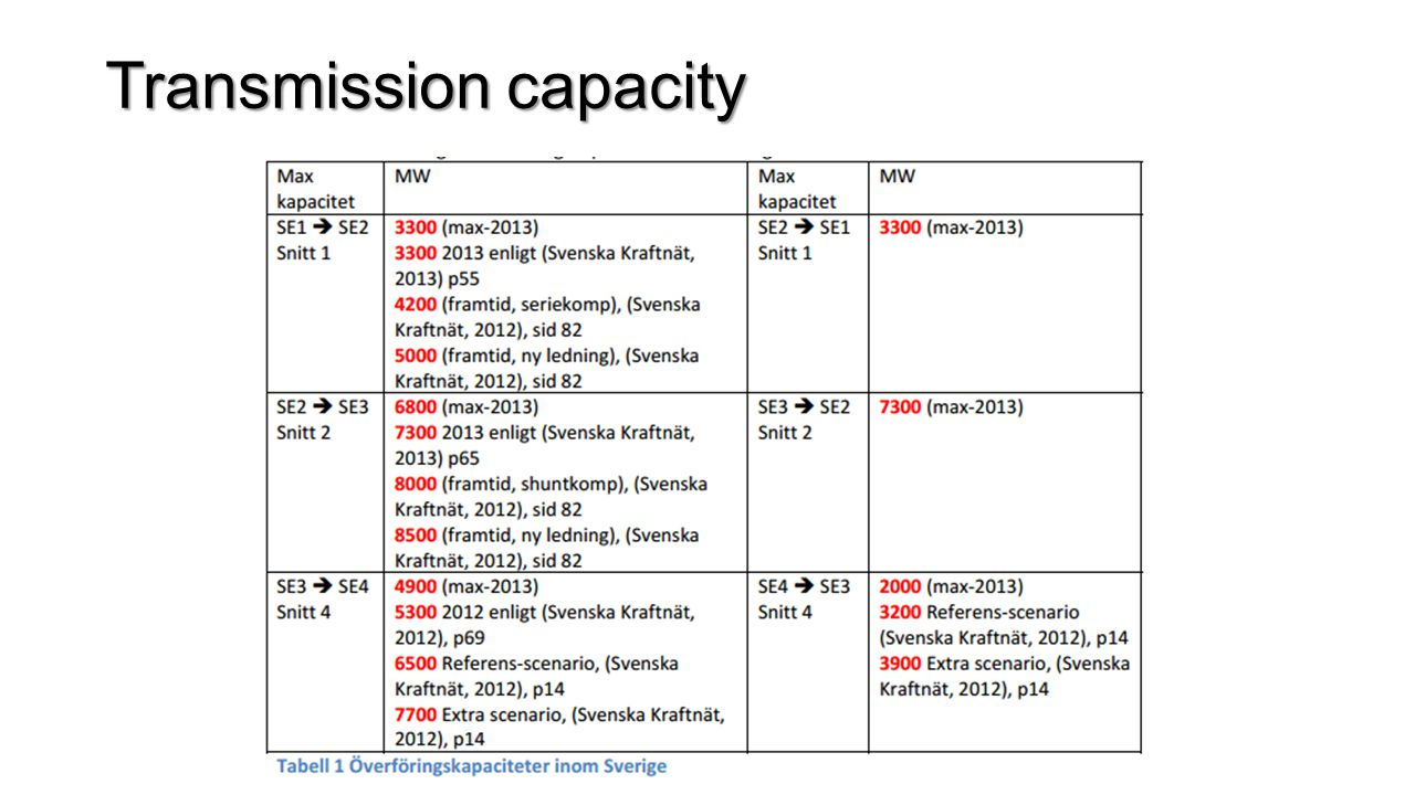 Scenarios Case A1 48 TWh wind power (15 808 MW, 2013: 4470 MW) + 12 TWh solar power (12 788 MW, 2011: 15,8 MW) Same distribution as in original report (50% of wind power capacity in SE4) Unlimited transmission capacity Case A2 Same as A1, but transmission capacity limited: SE2  SE3 8500 MW, SE4  SE3 3000 MW Case B1 48 TWh wind power + 12 TWh solar power Wind power distribution according to recent development (40% in SE3) Case B2 Same as B1, but transmission capacity limited as in A2