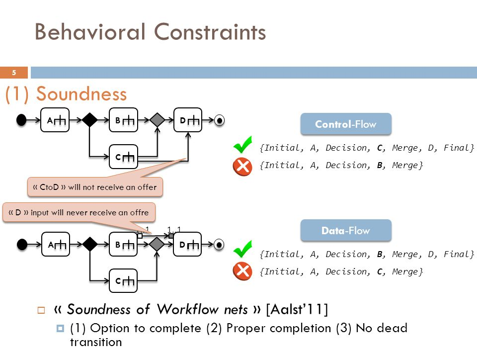 Behavioral Constraints 6 AB1 B2 D B3 [continue] (1hour) (2hour) (30min) Execution pathTime Possible in 3 hours.