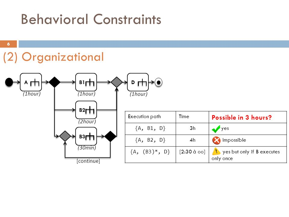 Behavioral Constraints 7 AB ImportantAction D ImportantArtifact  Constraints specific to a given project:  ImportantAction should be executed whatever the execution path.