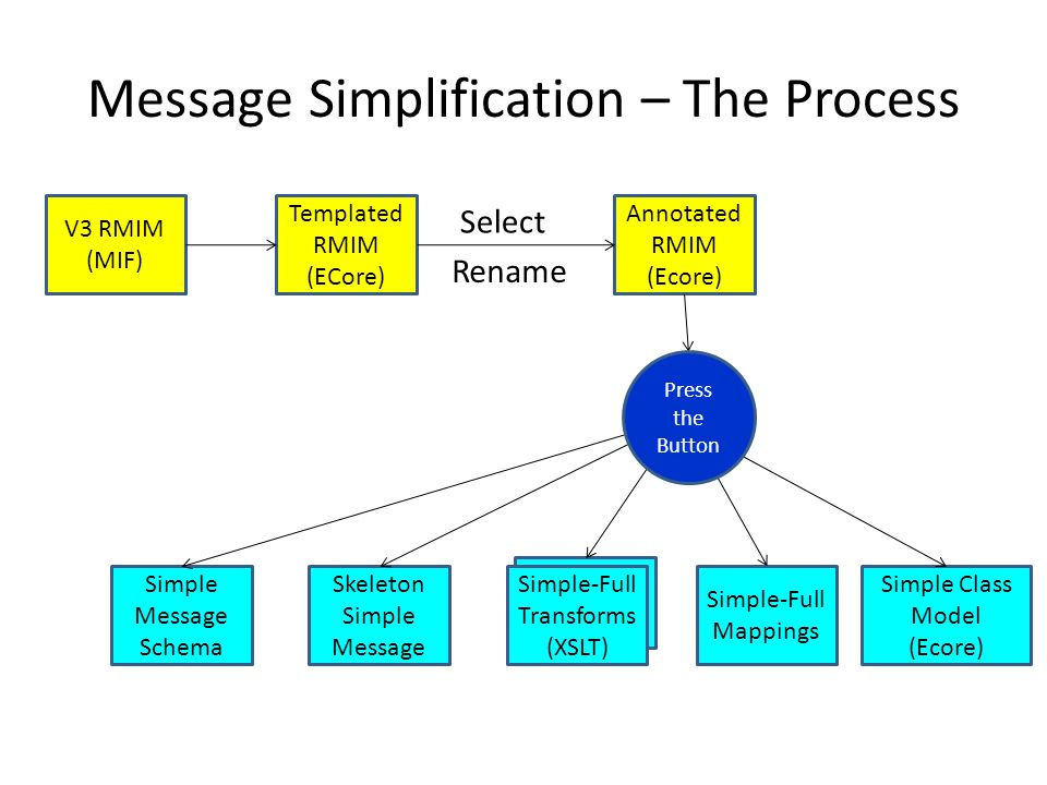 Message Simplification – The Process V3 RMIM (MIF) Templated RMIM (ECore) Annotated RMIM (Ecore) Simple Message Schema Skeleton Simple Message Simple-Full Transforms (XSLT) Simple-Full Mappings Simple Class Model (Ecore) Press the Button Select Rename