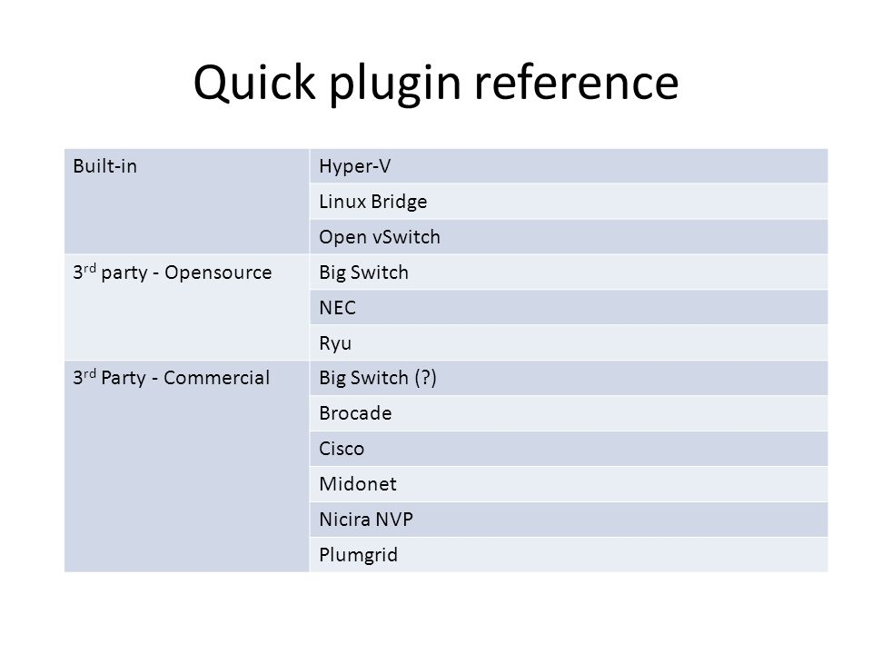 Quick plugin reference Built-inHyper-V Linux Bridge Open vSwitch 3 rd party - OpensourceBig Switch NEC Ryu 3 rd Party - CommercialBig Switch (?) Brocade Cisco Midonet Nicira NVP Plumgrid