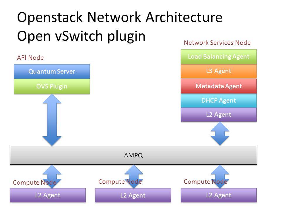 Openstack Network Architecture Open vSwitch plugin Quantum Server OVS Plugin DHCP Agent L3 Agent Metadata Agent L2 Agent AMPQ Load Balancing Agent API