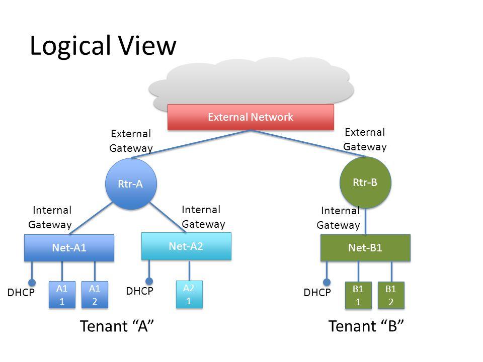 "Logical View Net-A1 Net-A2 Net-B1 Rtr-A Rtr-B External Network Tenant ""A"" Tenant ""B"" DHCP A1 1 A1 2 A2 1 B1 1 B1 2 Internal Gateway Internal Gateway I"