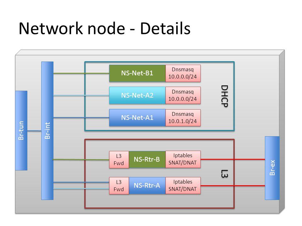Network node - Details Br-tun Br-int DHCP L3 Br-ex NS-Net-A1 NS-Net-A2 NS-Net-B1 Dnsmasq 10.0.0.0/24 Dnsmasq 10.0.0.0/24 Dnsmasq 10.0.0.0/24 Dnsmasq 1