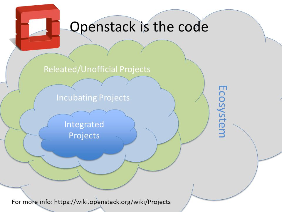Ecosystem Releated/Unofficial Projects Incubating Projects Openstack is the code For more info: https://wiki.openstack.org/wiki/Projects Integrated Projects