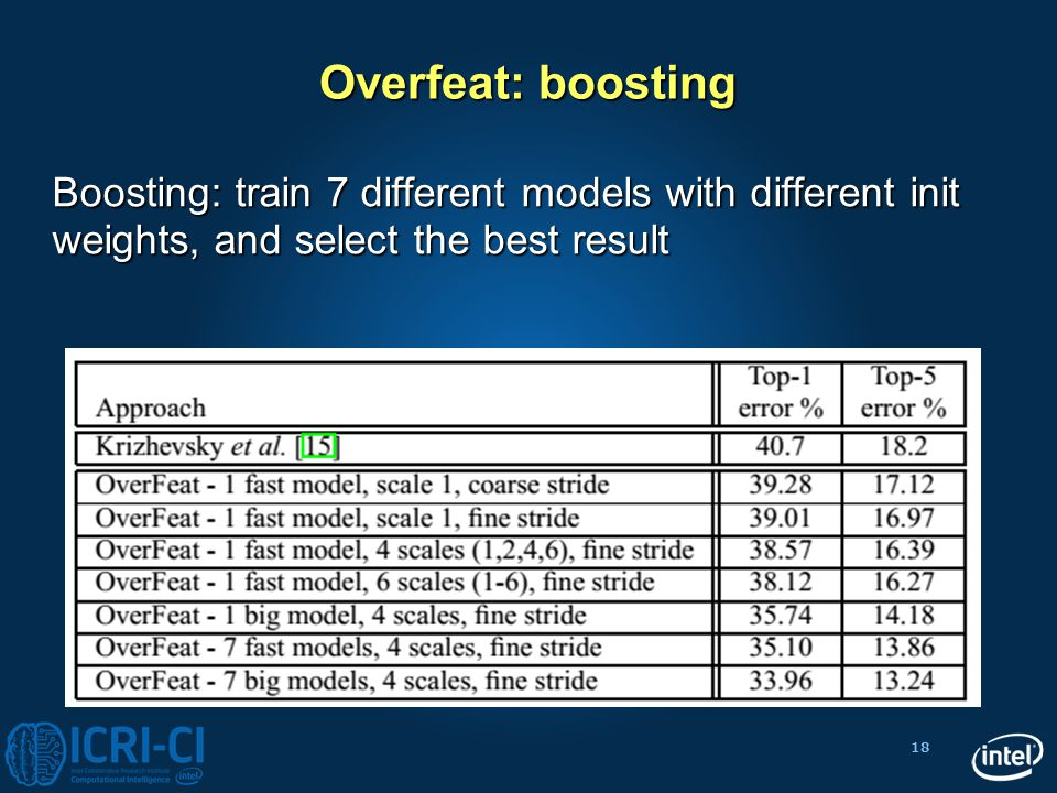 18 Overfeat: boosting Boosting: train 7 different models with different init weights, and select the best result