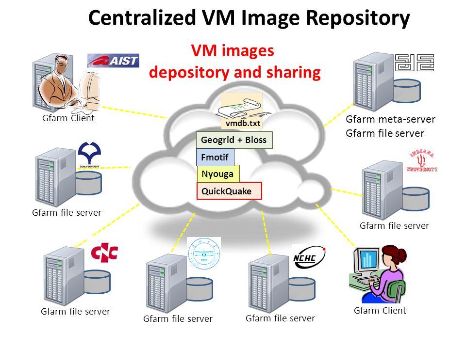 Gfarm file server Gfarm Client Gfarm meta-server Gfarm file server Centralized VM Image Repository QuickQuake Geogrid + Bloss Nyouga Fmotif Gfarm Client VM images depository and sharing vmdb.txt