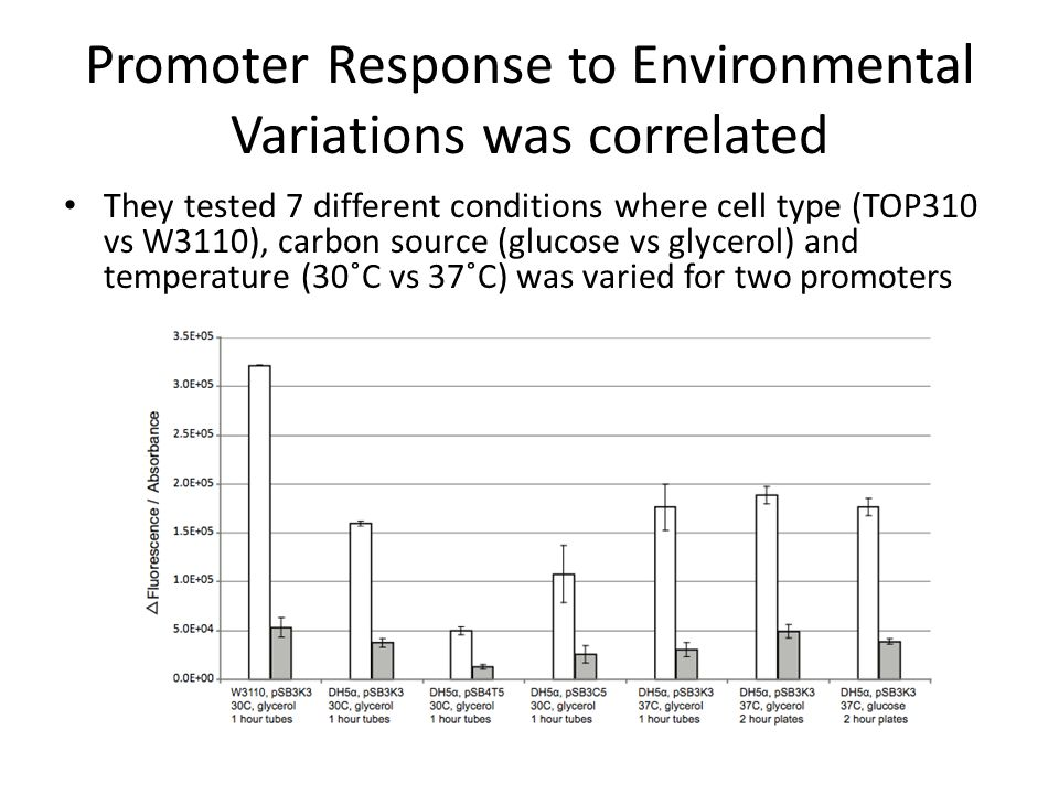 Promoter Response to Environmental Variations was correlated They tested 7 different conditions where cell type (TOP310 vs W3110), carbon source (glucose vs glycerol) and temperature (30˚C vs 37˚C) was varied for two promoters