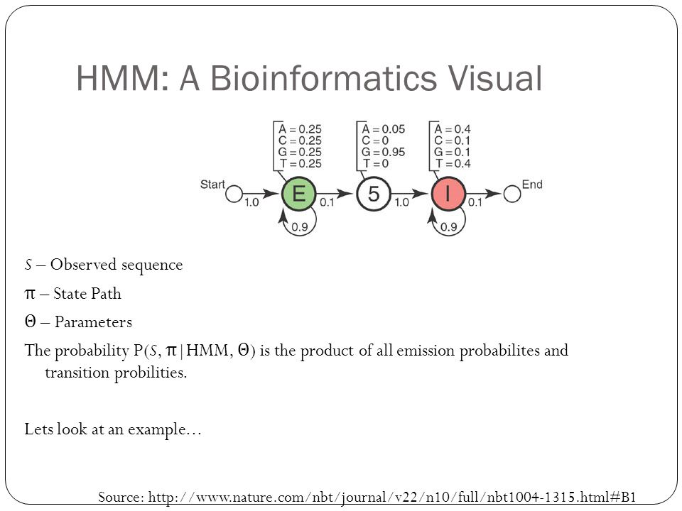 HMM: A Bioinformatics Visual S – Observed sequence π – State Path Θ – Parameters The probability P(S, π |HMM, Θ ) is the product of all emission probabilites and transition probilities.