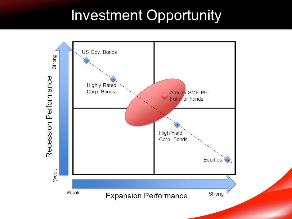 Investment Opportunity Expansion Performance Recession Performance Weak Strong US Gov. Bonds Highly Rated Corp. Bonds High Yield Corp. Bonds Equities