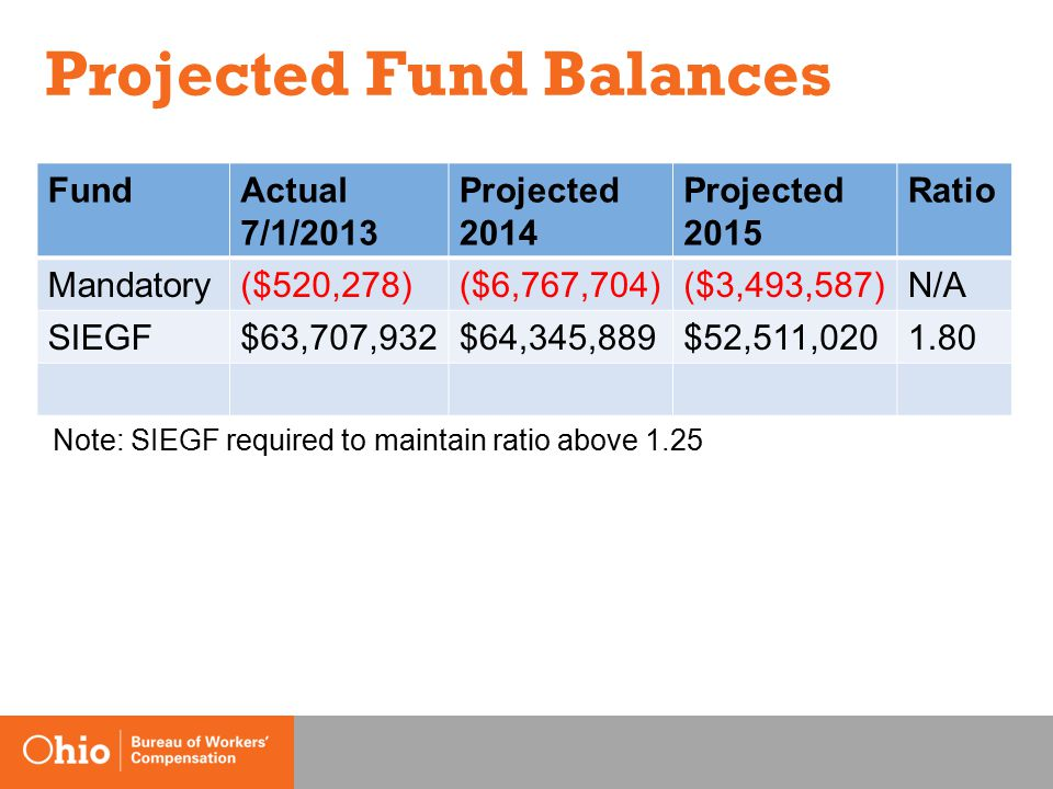 Projected Fund Balances FundActual 7/1/2013 Projected 2014 Projected 2015 Ratio Mandatory($520,278)($6,767,704)($3,493,587)N/A SIEGF$63,707,932$64,345,889$52,511,0201.80 Note: SIEGF required to maintain ratio above 1.25