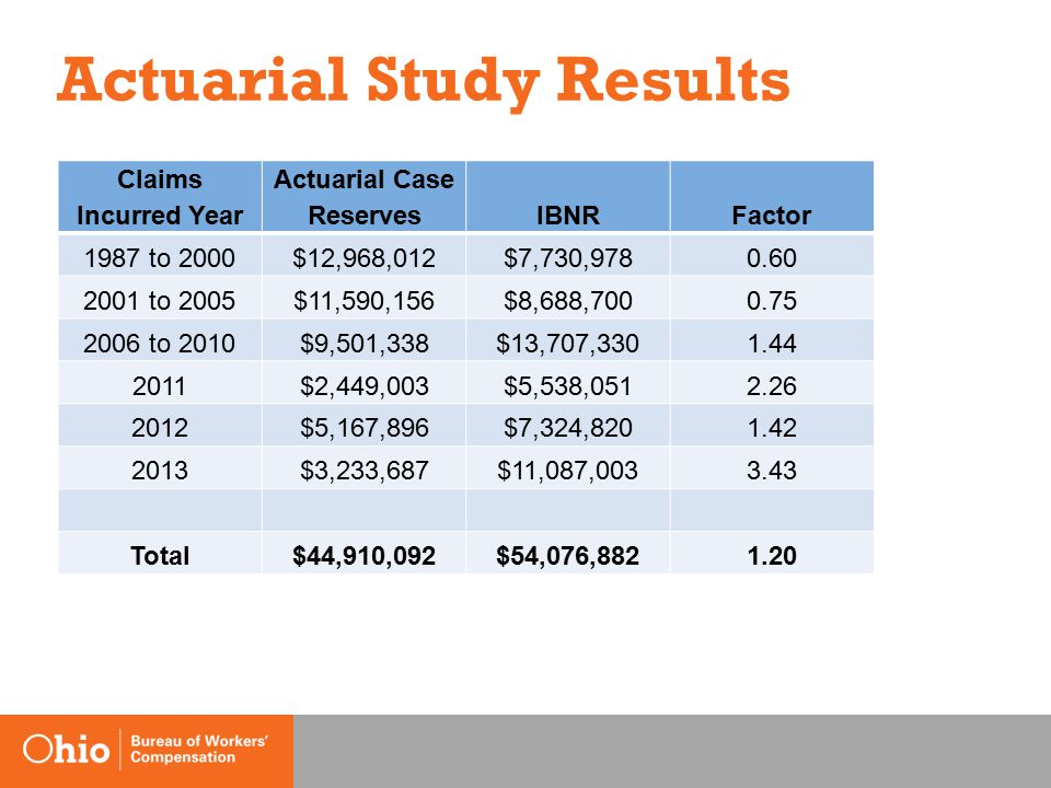 Actuarial Study Results Claims Incurred Year Actuarial Case ReservesIBNRFactor 1987 to 2000$12,968,012$7,730,9780.60 2001 to 2005$11,590,156$8,688,7000.75 2006 to 2010$9,501,338$13,707,3301.44 2011$2,449,003$5,538,0512.26 2012$5,167,896$7,324,8201.42 2013$3,233,687$11,087,0033.43 Total$44,910,092$54,076,8821.20