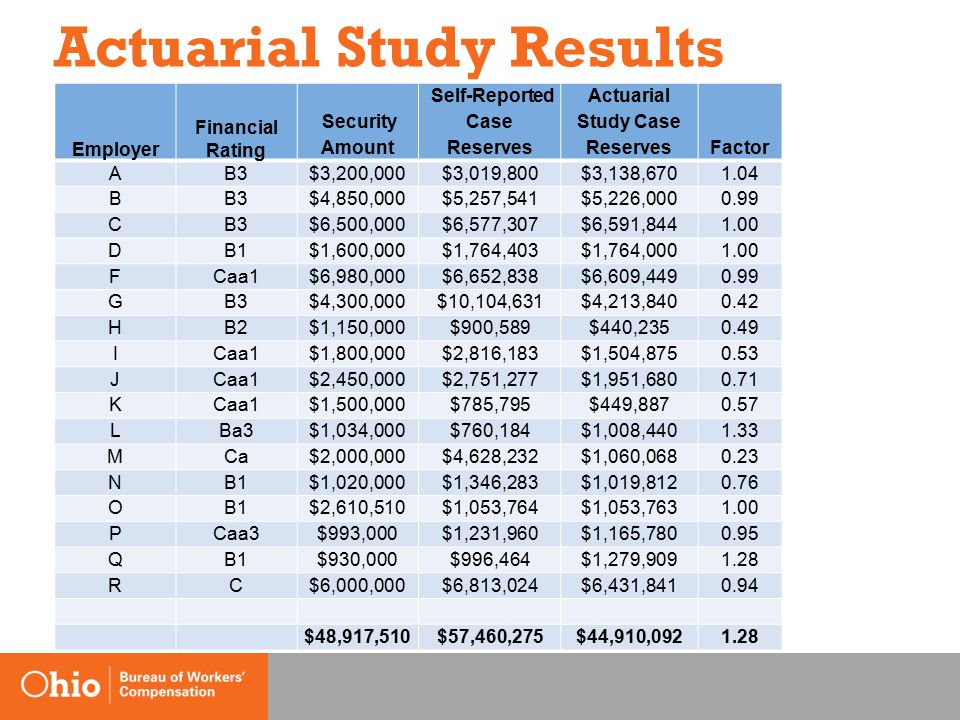 Actuarial Study Results Employer Financial Rating Security Amount Self-Reported Case Reserves Actuarial Study Case ReservesFactor AB3$3,200,000$3,019,800$3,138,6701.04 BB3$4,850,000$5,257,541$5,226,0000.99 CB3$6,500,000$6,577,307$6,591,8441.00 DB1$1,600,000$1,764,403$1,764,0001.00 FCaa1$6,980,000$6,652,838$6,609,4490.99 GB3$4,300,000$10,104,631$4,213,8400.42 HB2$1,150,000$900,589$440,2350.49 ICaa1$1,800,000$2,816,183$1,504,8750.53 JCaa1$2,450,000$2,751,277$1,951,6800.71 KCaa1$1,500,000$785,795$449,8870.57 LBa3$1,034,000$760,184$1,008,4401.33 MCa$2,000,000$4,628,232$1,060,0680.23 NB1$1,020,000$1,346,283$1,019,8120.76 OB1$2,610,510$1,053,764$1,053,7631.00 PCaa3$993,000$1,231,960$1,165,7800.95 QB1$930,000$996,464$1,279,9091.28 RC$6,000,000$6,813,024$6,431,8410.94 $48,917,510$57,460,275$44,910,0921.28