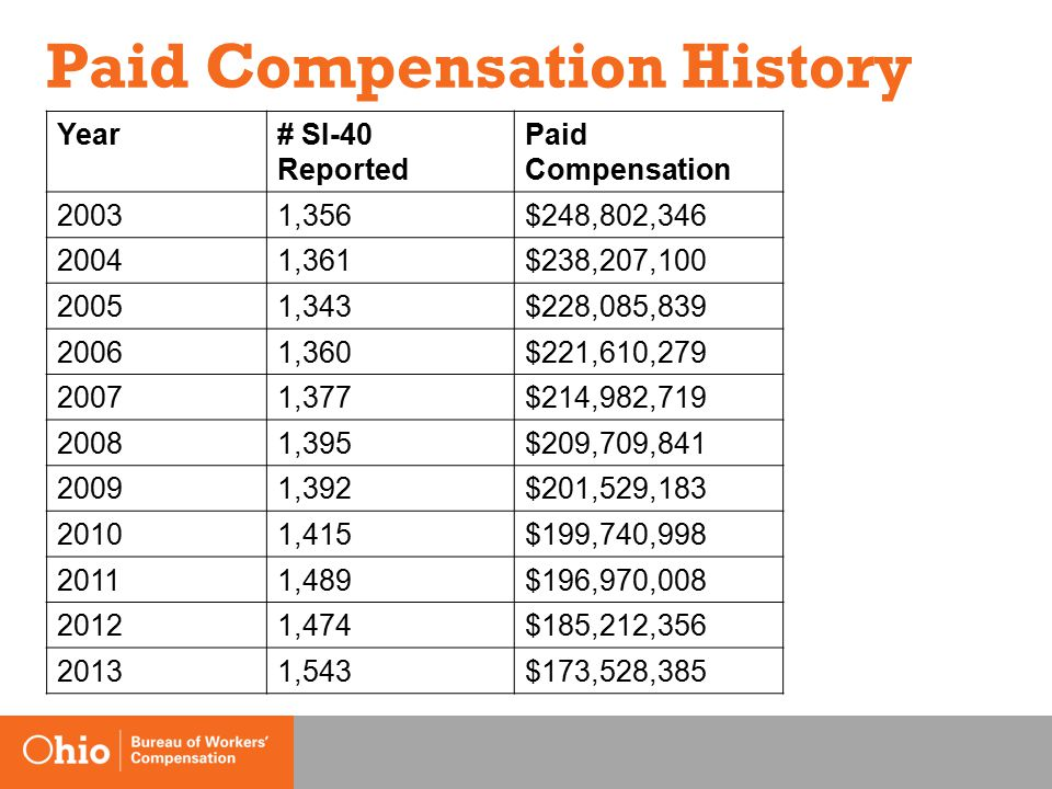 Paid Compensation History Year# SI-40 Reported Paid Compensation 20031,356$248,802,346 20041,361$238,207,100 20051,343$228,085,839 20061,360$221,610,279 20071,377$214,982,719 20081,395$209,709,841 20091,392$201,529,183 20101,415$199,740,998 20111,489$196,970,008 20121,474$185,212,356 20131,543$173,528,385