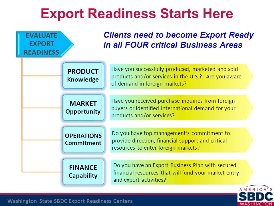 Washington State SBDC Export Readiness Centers EVALUATE EXPORT READINESS PRODUCT Knowledge MARKET Opportunity OPERATIONS Commitment FINANCE Capability