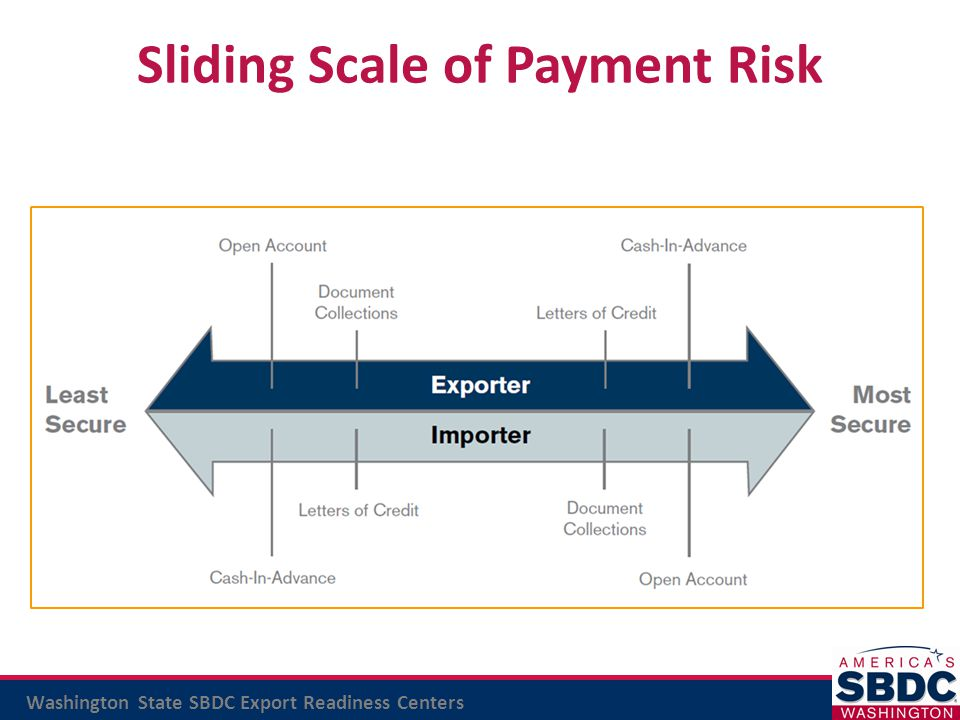 Washington State SBDC Export Readiness Centers Sliding Scale of Payment Risk