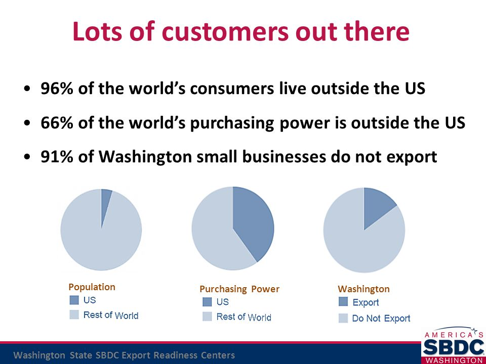 Washington State SBDC Export Readiness Centers Training: Foreign Market Research: Performed by staff of university interns Custom and targeted to client's needs No-cost Export workshops – Ready, Set, Export.