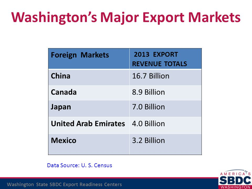 Washington State SBDC Export Readiness Centers Foreign Markets 2013 EXPORT REVENUE TOTALS China16.7 Billion Canada8.9 Billion Japan7.0 Billion United
