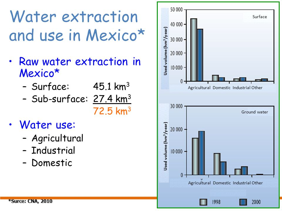 Water extraction and use in Mexico* Raw water extraction in Mexico* –Surface:45.1 km 3 –Sub-surface:27.4 km 3 72.5 km 3 Water use: –Agricultural –Industrial –Domestic *Surce: CNA, 2010 Agricultural Domestic Industrial Other Surface Ground water Used volume (hm 3 /year)