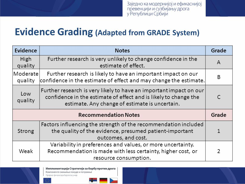 Evidence Grading (Adapted from GRADE System) EvidenceNotesGrade High quality Further research is very unlikely to change confidence in the estimate of