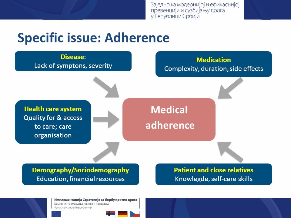 Specific issue: Adherence in IDU I  Definition of adherence to HCV therapy: 80% of scheduled pegylated IFN-a and ribavirin doses 80% of the treatment period,  109 received treatment (74 HCV; 35 HCV/HIV), 75% ever reporting IDU  IDU prior to/during treatment did not impact 80/80 PEG-IFN adherence.