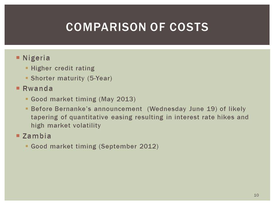  Nigeria  Higher credit rating  Shorter maturity (5-Year)  Rwanda  Good market timing (May 2013)  Before Bernanke's announcement (Wednesday June