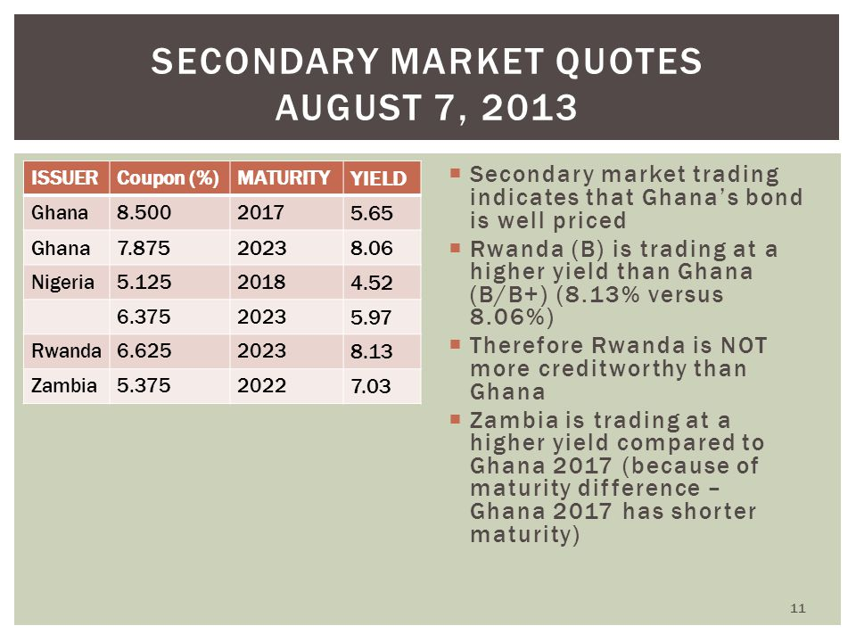 ISSUERCoupon (%)MATURITY YIELD Ghana8.5002017 5.65 Ghana7.87520238.06 Nigeria5.1252018 4.52 6.3752023 5.97 Rwanda6.6252023 8.13 Zambia5.3752022 7.03 