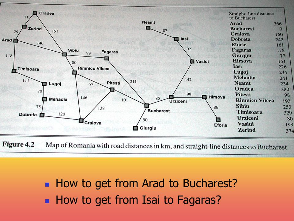 09-08-04 How to get from Arad to Bucharest? How to get from Isai to Fagaras?