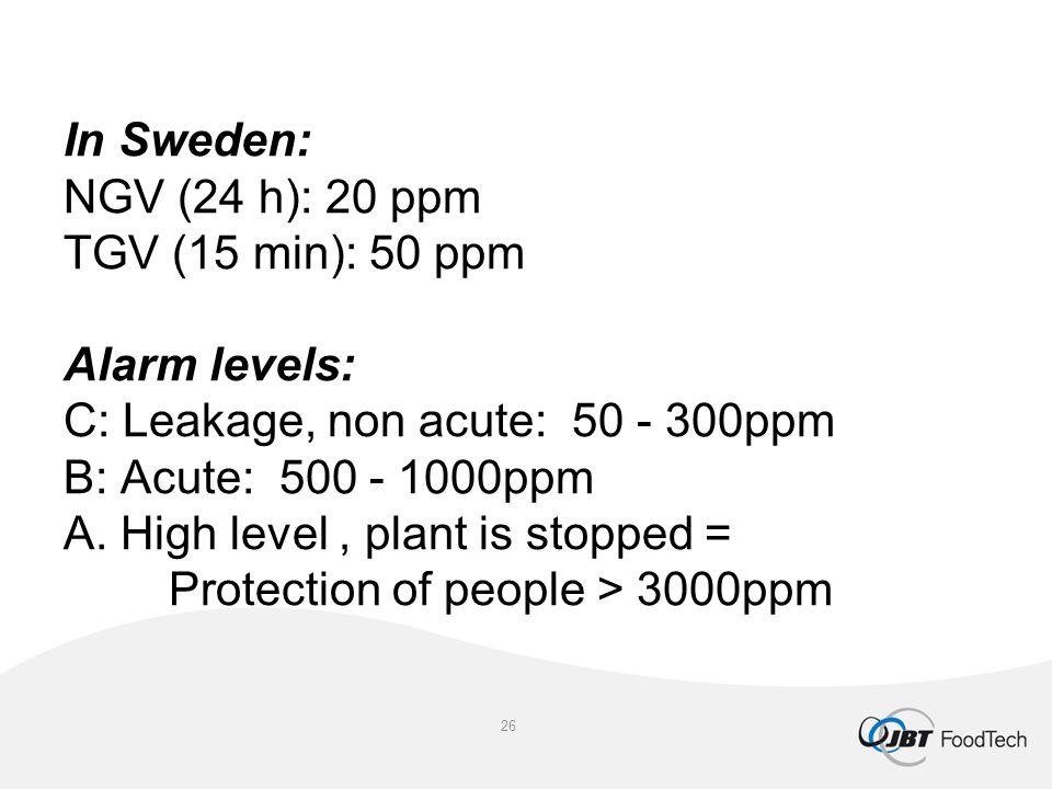 In Sweden: NGV (24 h): 20 ppm TGV (15 min): 50 ppm Alarm levels: C: Leakage, non acute: 50 - 300ppm B: Acute: 500 - 1000ppm A. High level, plant is st