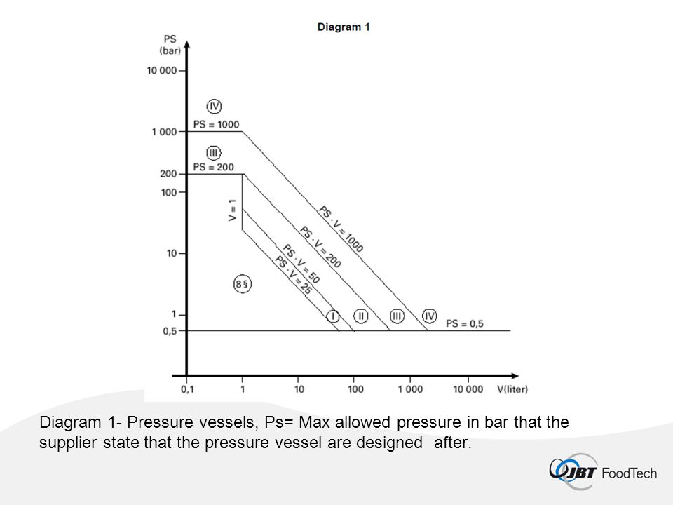 Diagram 1- Pressure vessels, Ps= Max allowed pressure in bar that the supplier state that the pressure vessel are designed after.