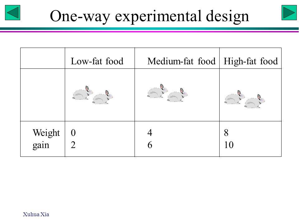 Xuhua Xia Low-fat foodMedium-fat foodHigh-fat food Weight048 gain2610 One-way experimental design