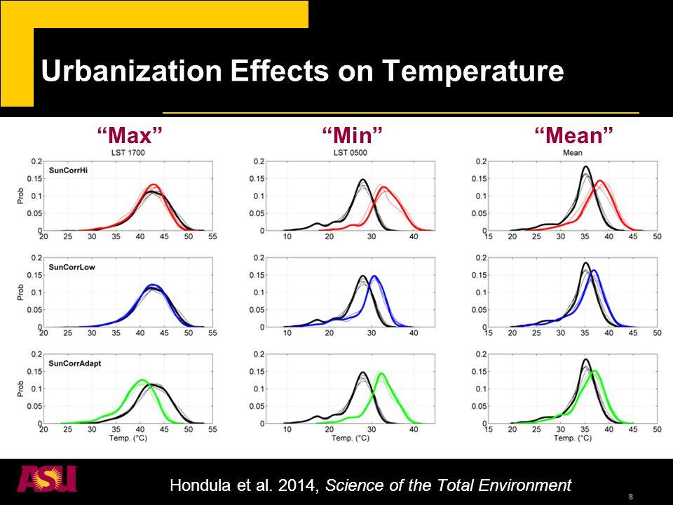 9 Temperature-Mortality Model Hondula et al. 2014, Science of the Total Environment