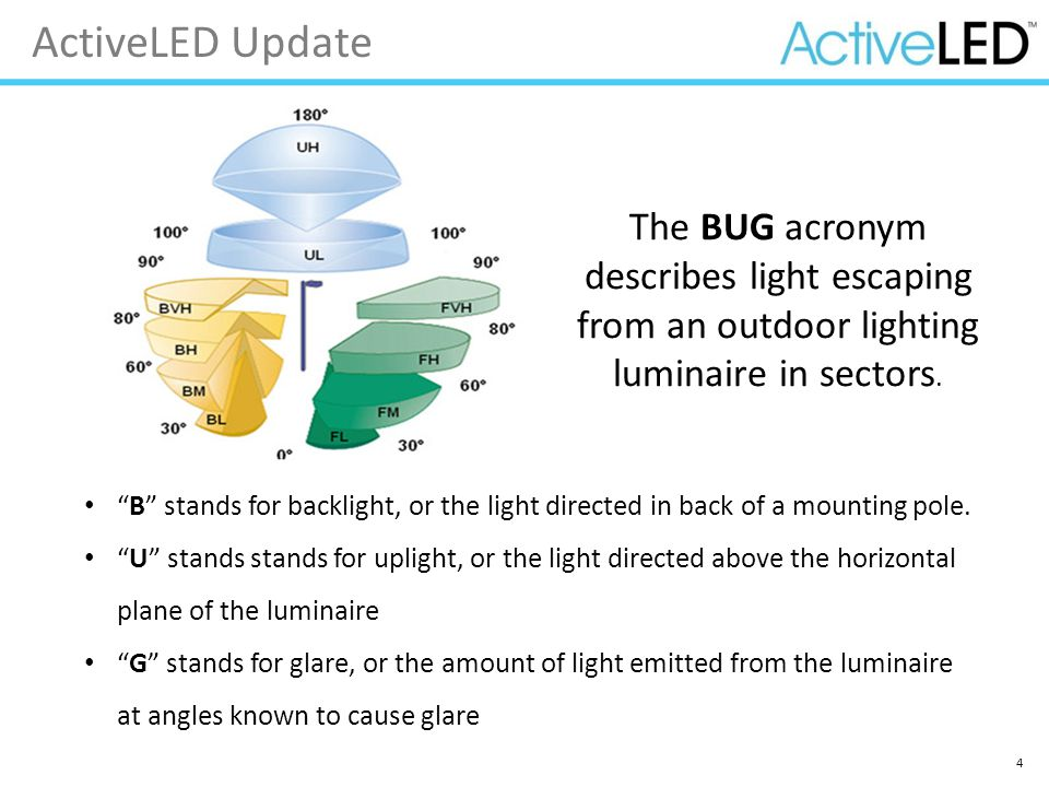 """4 ActiveLED Update """"B"""" stands for backlight, or the light directed in back of a mounting pole. """"U"""" stands stands for uplight, or the light directed ab"""