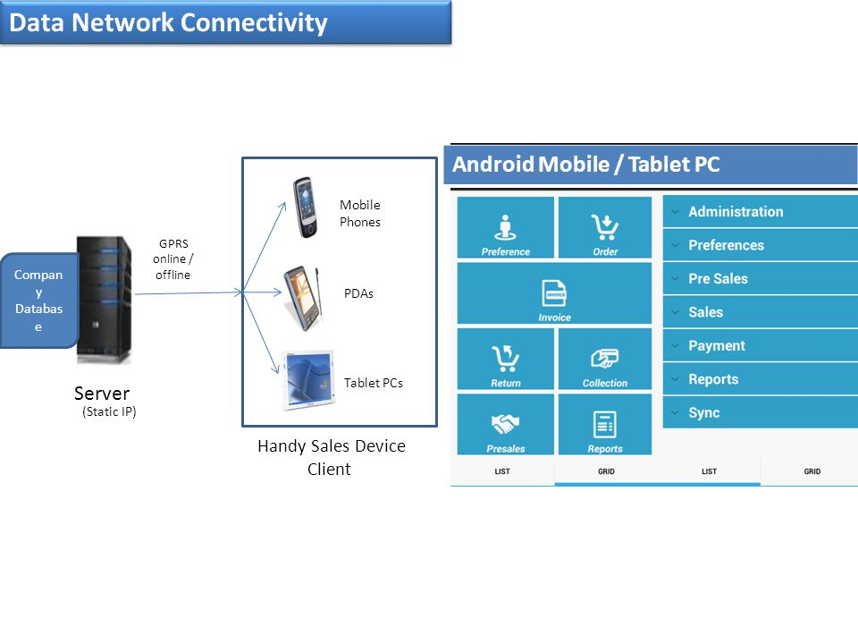 Data Network Connectivity Server Compan y Databas e (Static IP) GPRS online / offline Mobile Phones PDAs Tablet PCs Handy Sales Device Client Android Mobile / Tablet PC